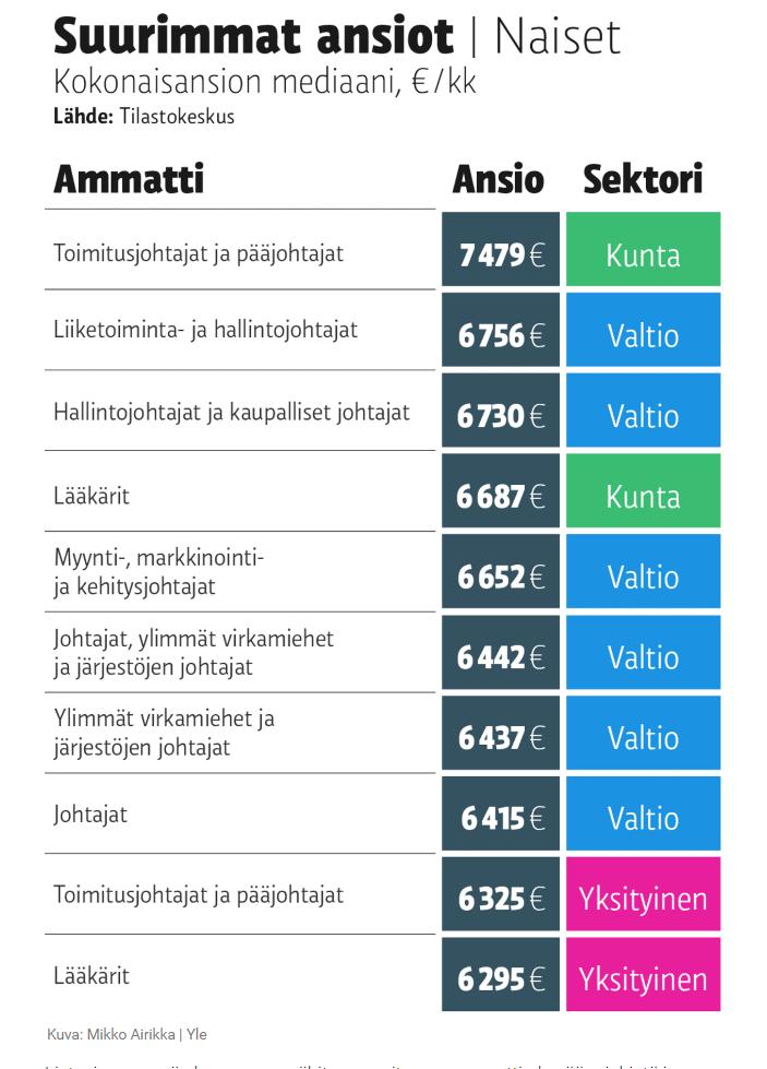 Какие зарплаты в финляндии работа в испании для русских