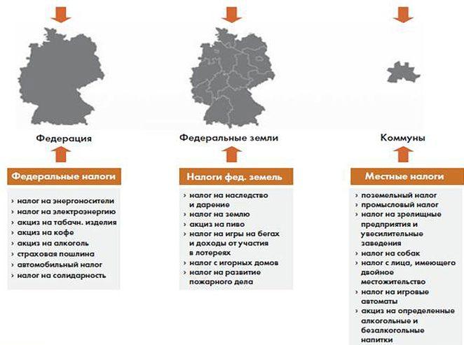 Налоговая система в германии ипотека покупке недвижимости за рубежом